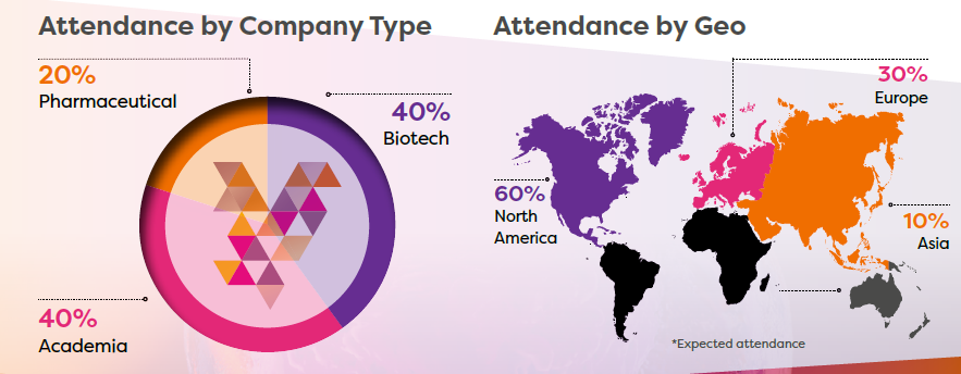 Benefits of sponsoring - audience by type